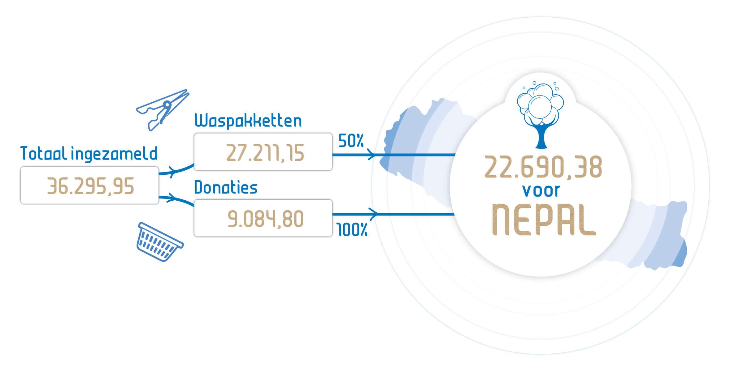Infographic Wassen voor Nepal